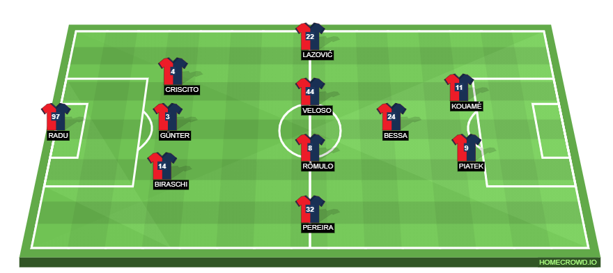 Football formation line-up Genoa CFC  4-4-2