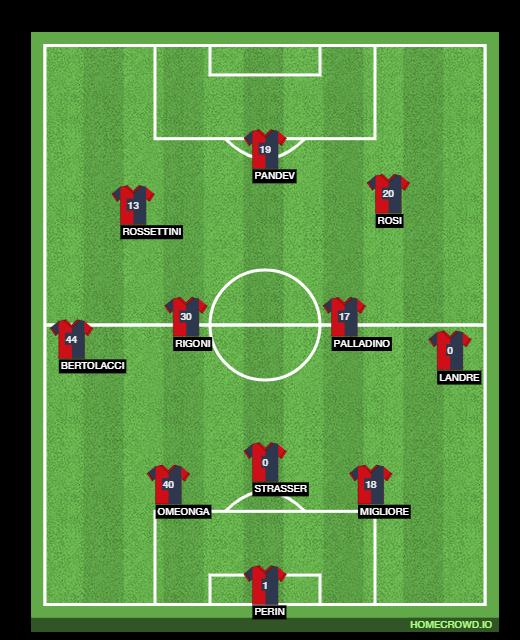 Football formation line-up Genoa CFC  3-4-3