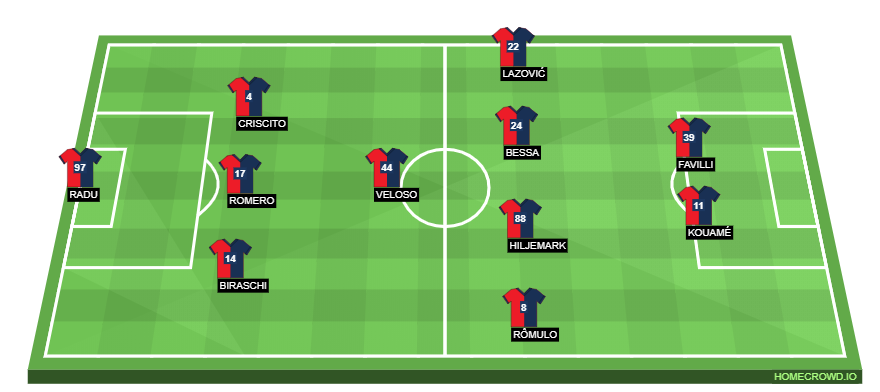 Football formation line-up Genoa CFC  4-1-4-1