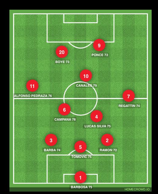 Football formation line-up Genoa CFC  4-2-2-2