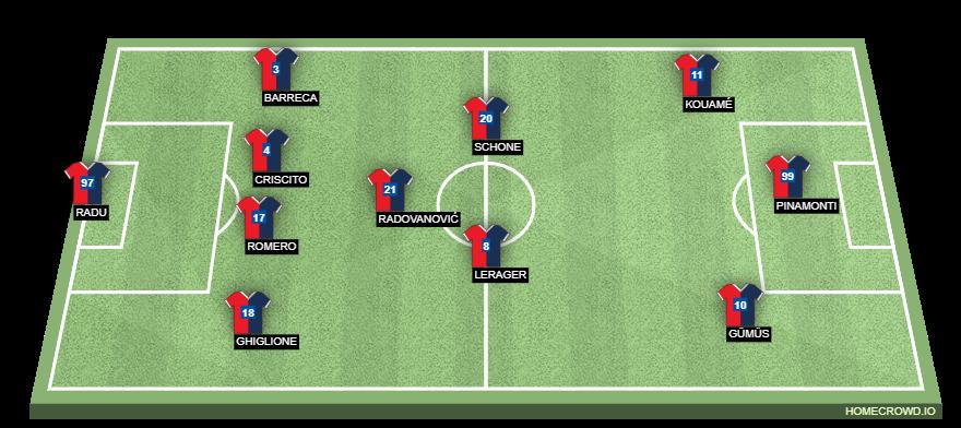 Football formation line-up Genoa CFC  4-3-3