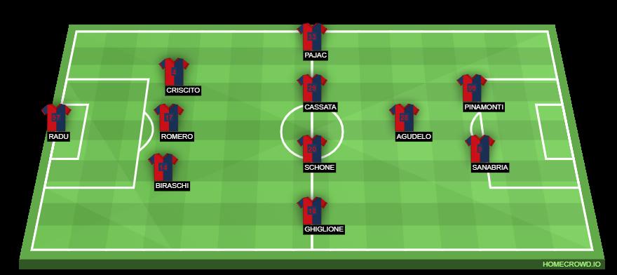 Football formation line-up Genoa CFC  3-5-2