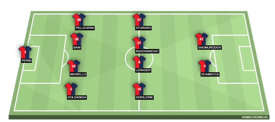 Genoa Vs Ac Milan Prediction Forebet
