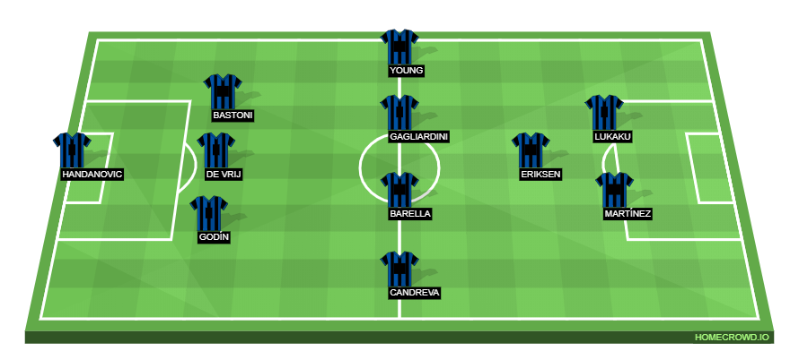 Football formation line-up Inter Milan  3-5-2