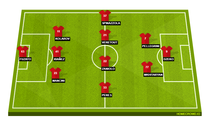 Football formation line-up AS Roma  3-5-2