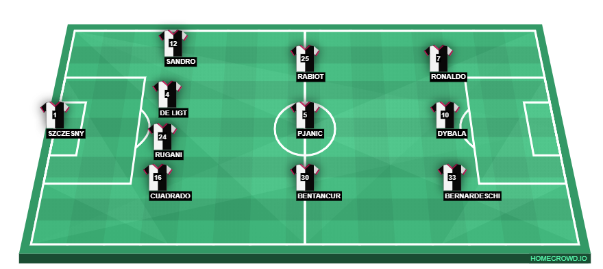 Football formation line-up Juventus FC  4-3-3