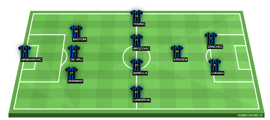 Football formation line-up Inter Milan  4-4-2