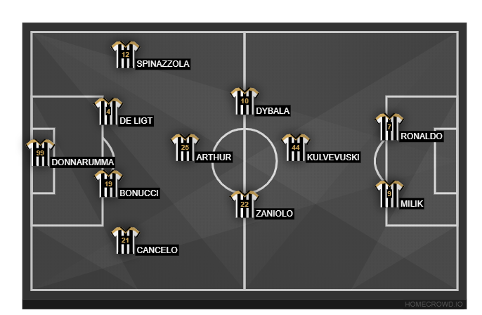 Football formation line-up Juventus FC  4-4-2