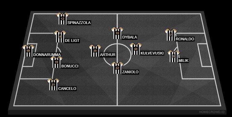 Football formation line-up juventus fanttasy  4-1-3-2