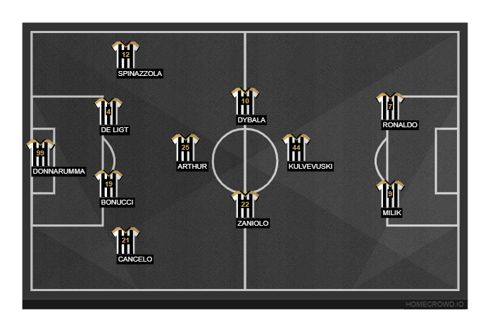 Football formation line-up Juventus FC  4-1-4-1