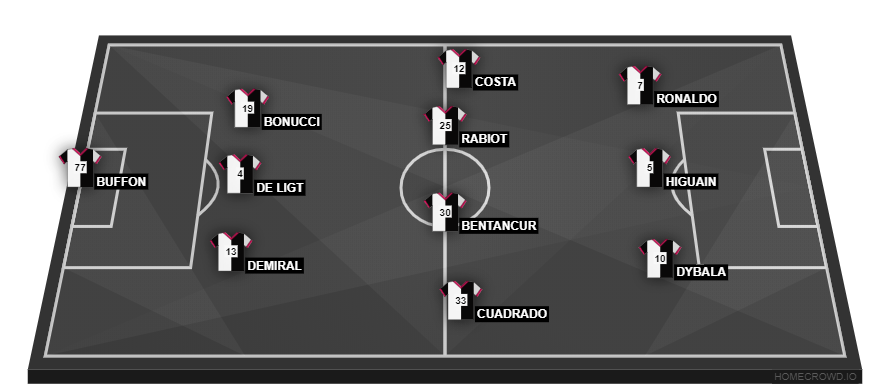 Football formation line-up Juventus FC  3-4-3