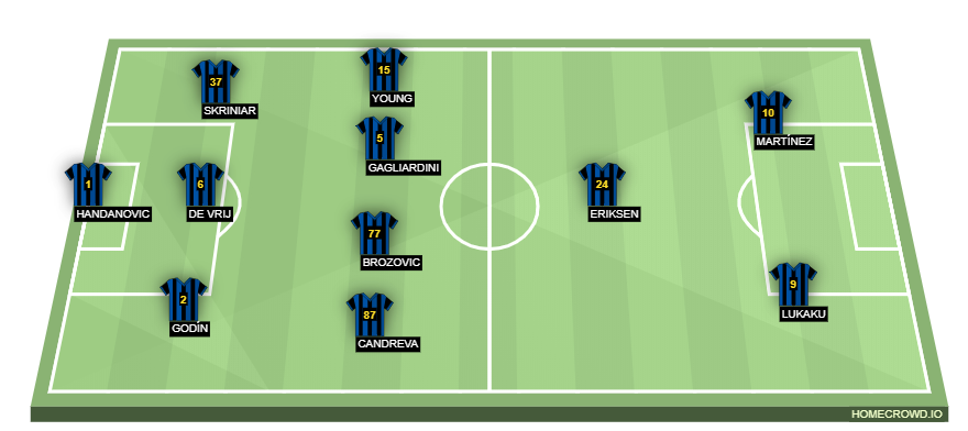 Football formation line-up Inter Milan  4-2-3-1