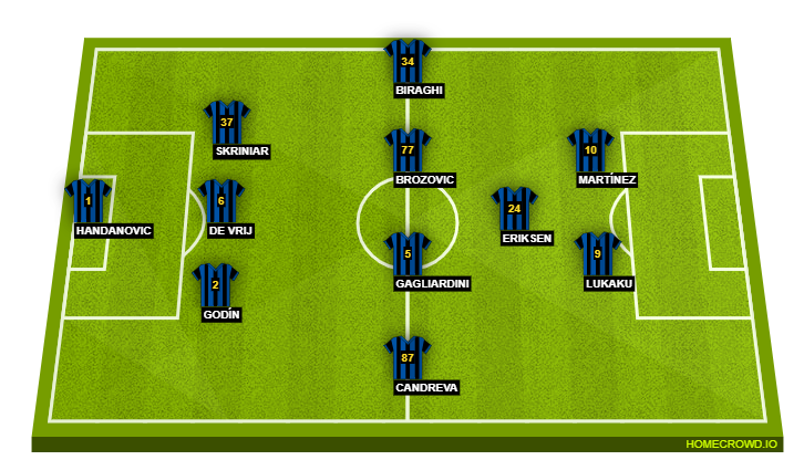 Football formation line-up Inter Milan  4-4-1-1