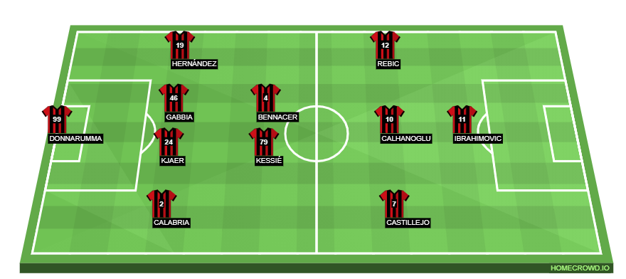 Ac Milan Vs Bologna Preview Probable Lineups Prediction Tactics Team News Key Stats