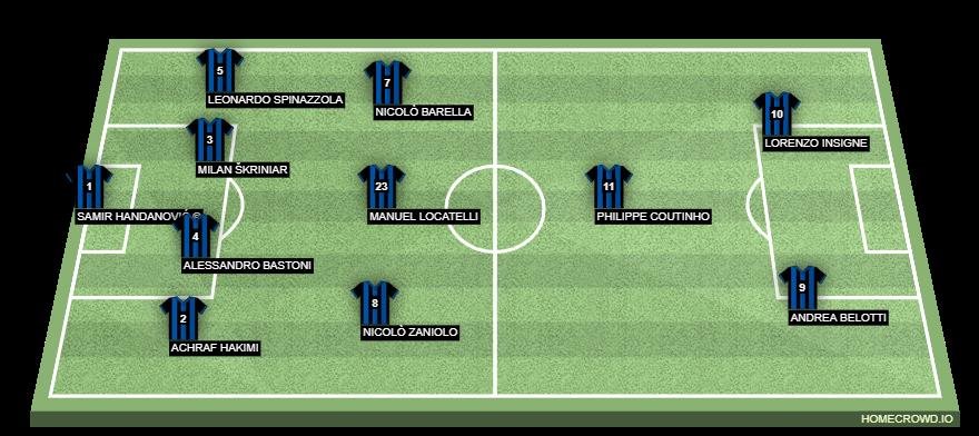 Football formation line-up Inter Milan  4-1-2-1-2