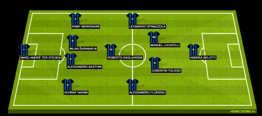 Football formation line-up Inter Milan  4-1-4-1