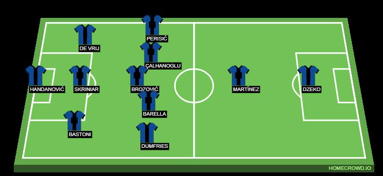 Football formation line-up Inter Milan  4-2-3-1