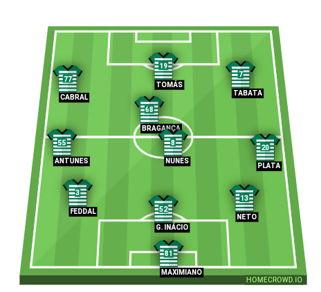 Football formation line-up Sporting CP  4-3-3