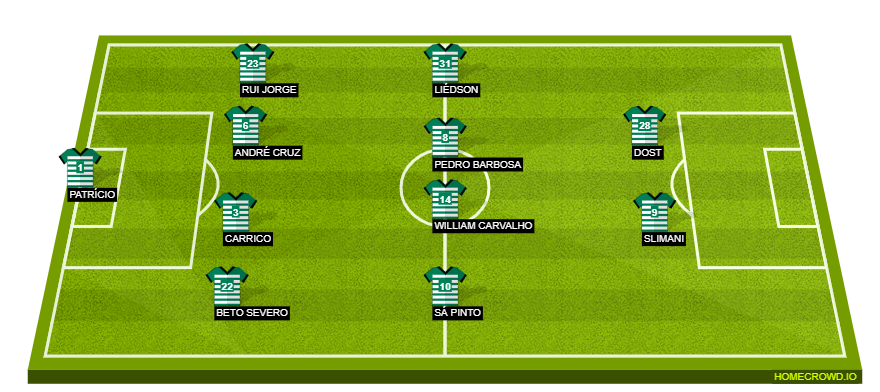 Football formation line-up Sporting CP  4-4-2