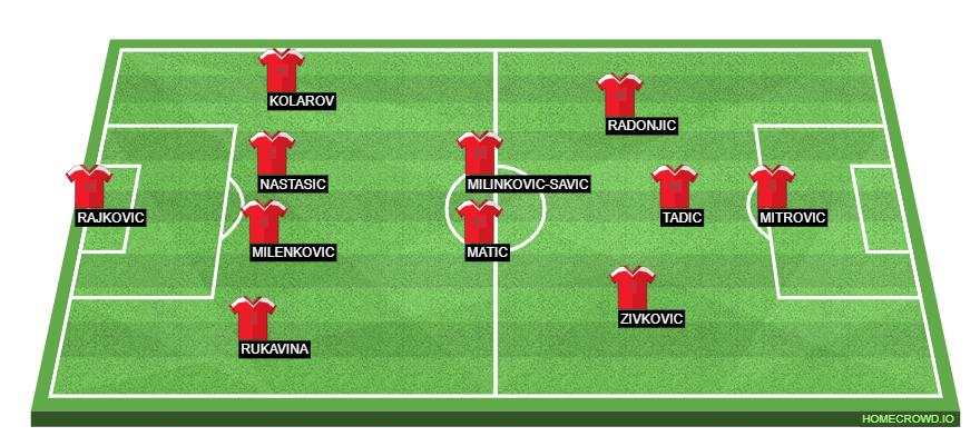 Football formation line-up Serbia  4-4-2