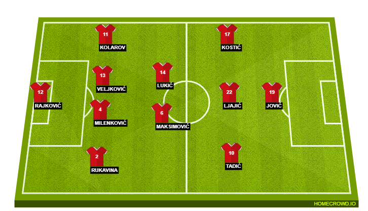 Football formation line-up Serbia  4-2-3-1