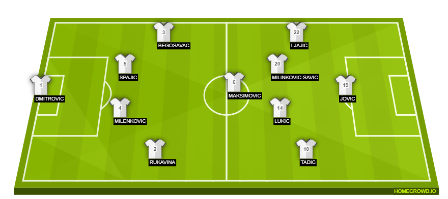 Football formation line-up Serbia  4-3-3