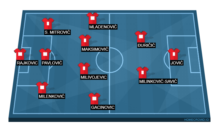 Football formation line-up Srb  4-1-4-1