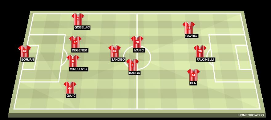 Football formation line-up Red Star Belgrade  4-3-3