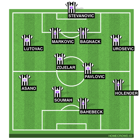 Football formation line-up Partizan  4-4-2