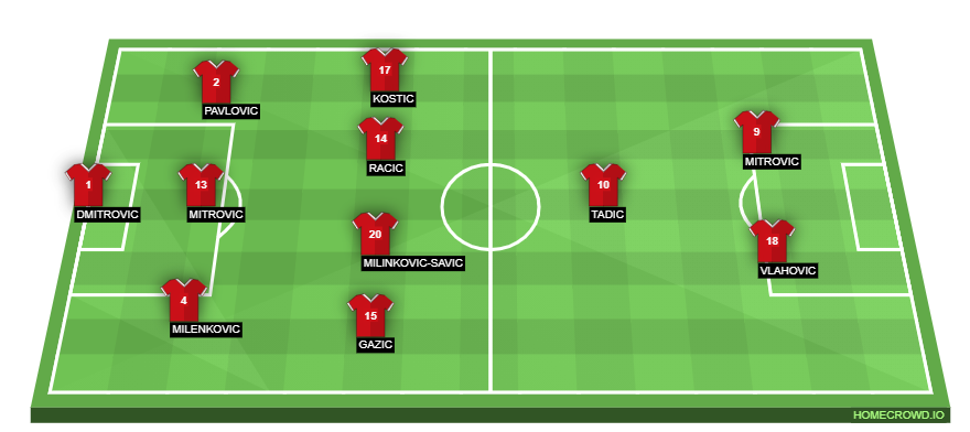 Football formation line-up Serbia  4-1-2-1-2