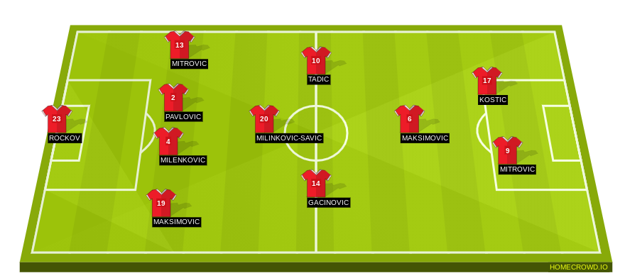 Football formation line-up Serbia  4-1-3-2