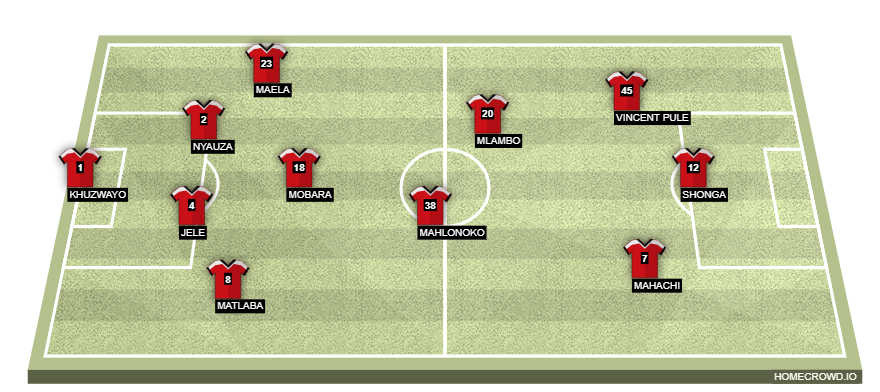 Homecrowd Create Football Formations Player Ratings Orlando Pirates